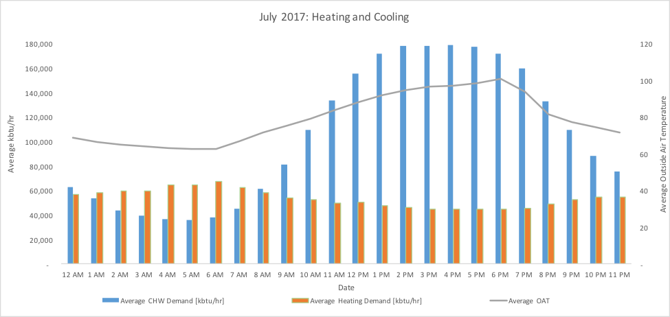 July Heating and Cooling Graph